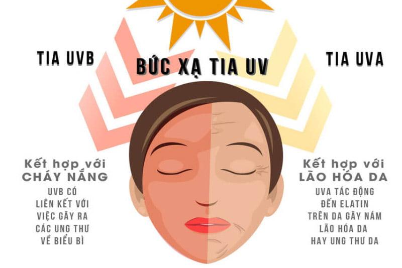 Tác hại của bức xạ mặt trời