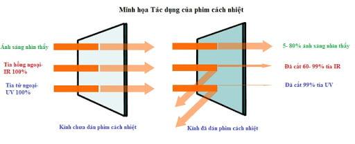 Cơ chế hoạt động của phim cách nhiệt nhà kính